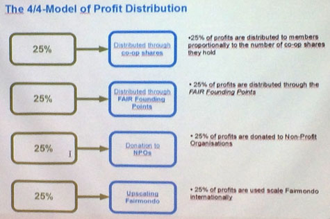 Fairmondo's 4/4 model of profit distribution